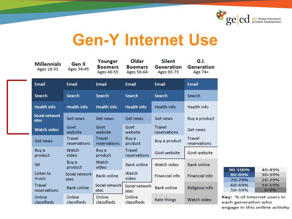 Gen-Y Internet Use