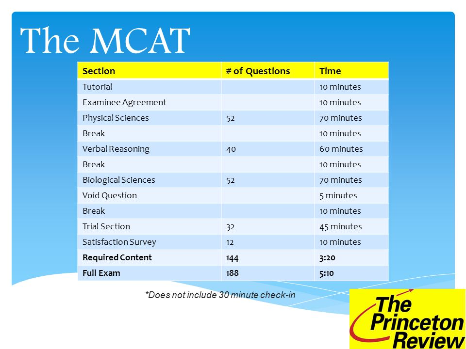 The MCAT *Does not include 30 minute check-in Section# of QuestionsTime Tutorial10 minutes Examinee Agreement10 minutes Physical Sciences5270 minutes Break10 minutes Verbal Reasoning4060 minutes Break10 minutes Biological Sciences5270 minutes Void Question5 minutes Break10 minutes Trial Section3245 minutes Satisfaction Survey1210 minutes Required Content1443:20 Full Exam1885:10