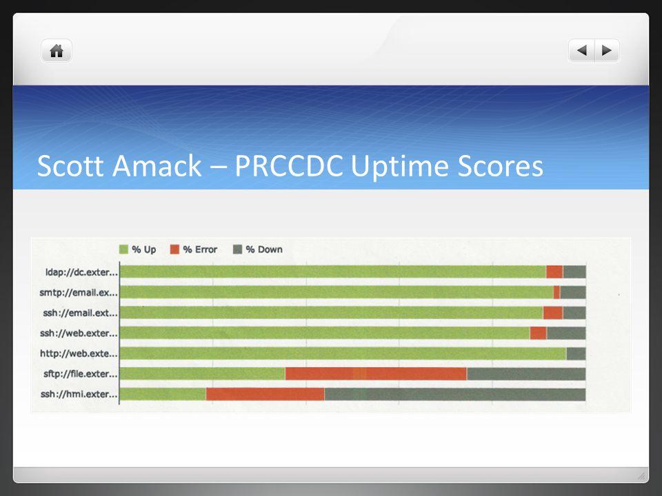 Scott Amack – PRCCDC Uptime Scores