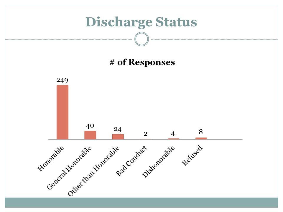 Discharge Status