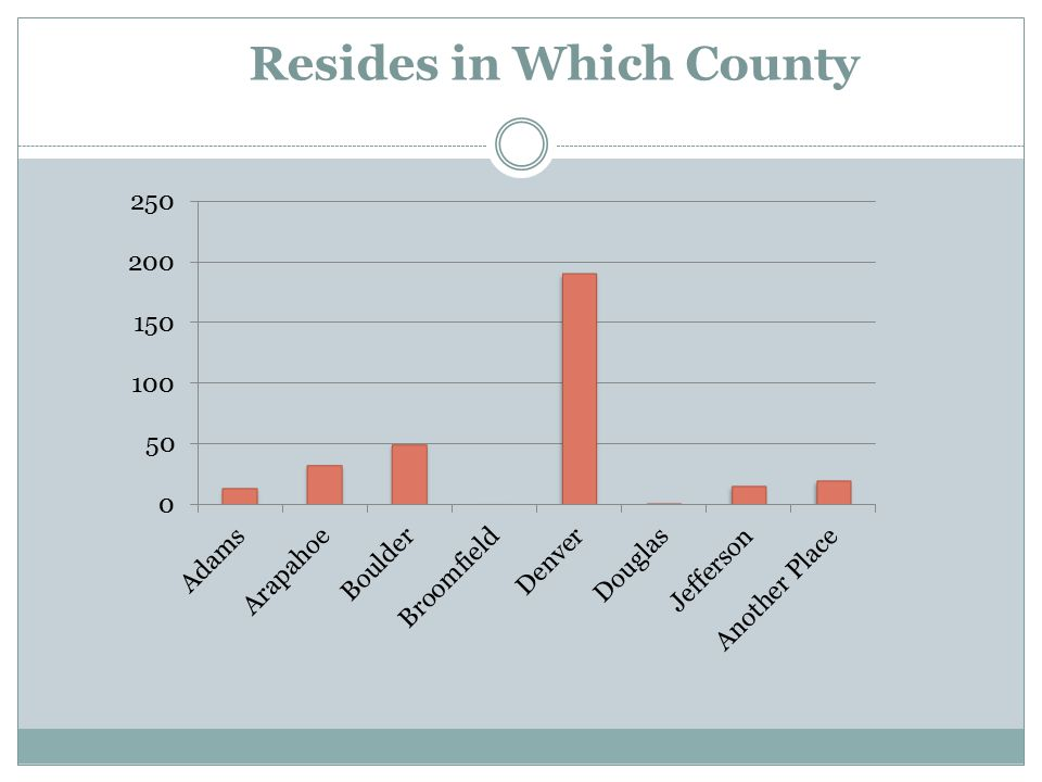 Resides in Which County