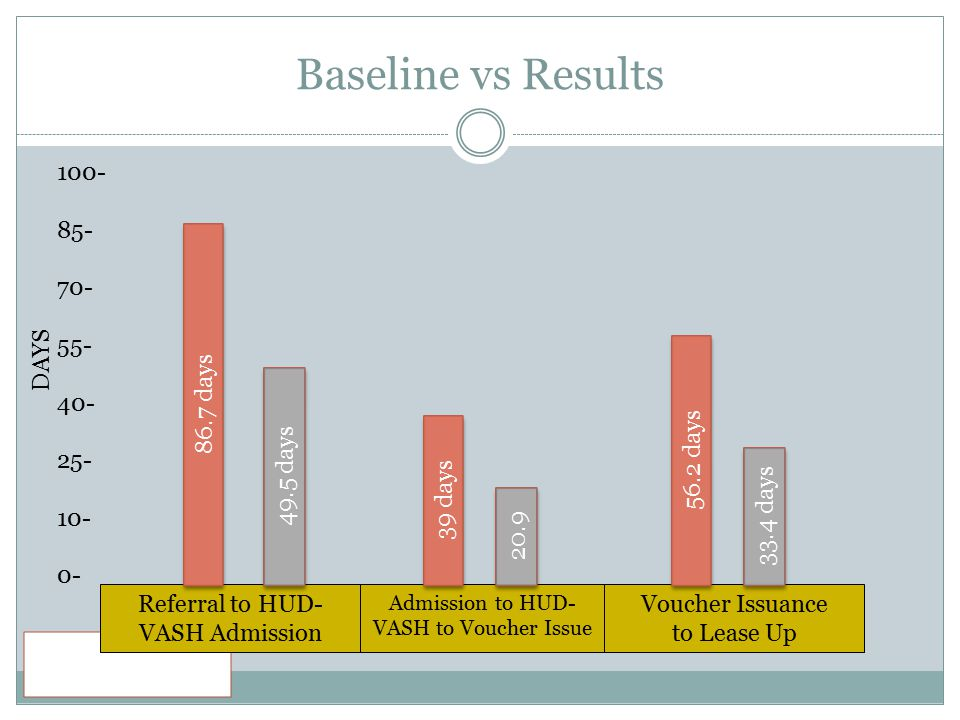 Baseline vs Results 100- 85- 70- 55- 40- 25- 10- 0- Admission to HUD- VASH to Voucher Issue Voucher Issuance to Lease Up Referral to HUD- VASH Admission 86.7 days 49.5 days 39 days 20.9 56.2 days 33.4 days DAYS