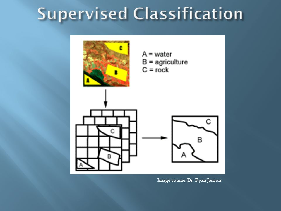  Used in supervised classification  Homogeneous areas of land cover  Information derived from:  field studies,  thematic maps,  other areas of knowledge
