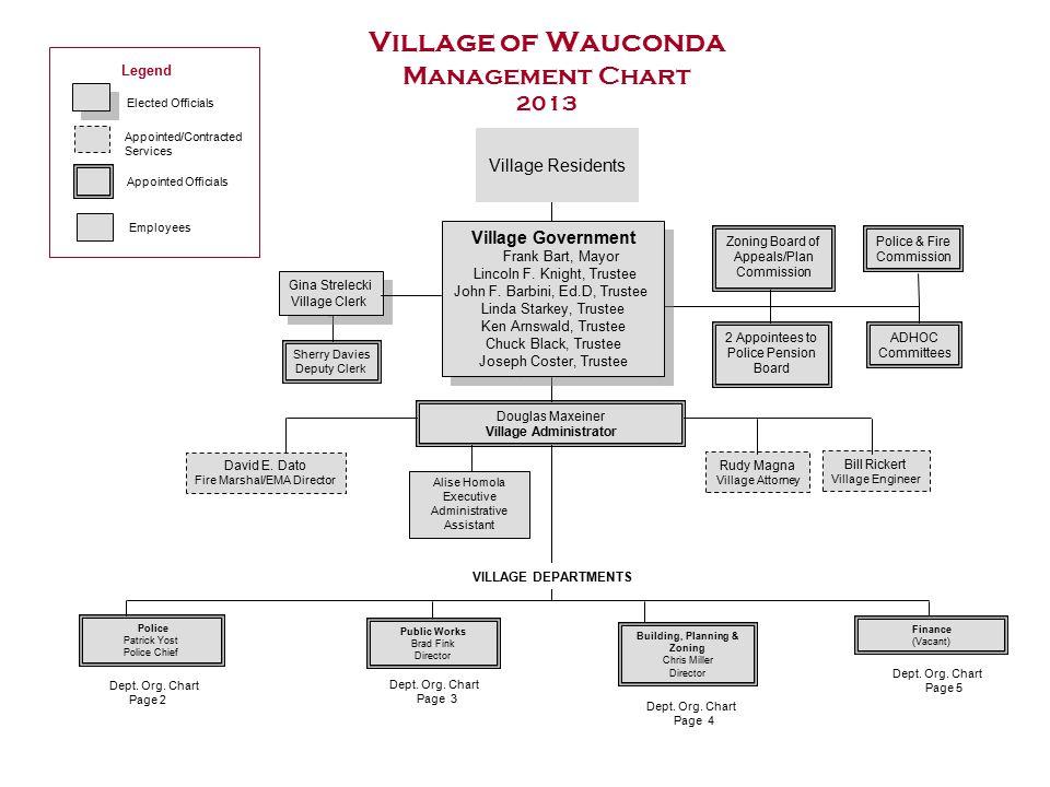 Village of Wauconda Management Chart 2013 Village Government Frank Bart, Mayor Lincoln F.
