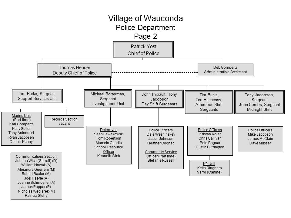 Village of Wauconda Police Department Page 2 Patrick Yost Chief of Police Deb Gompertz Administrative Assistant Thomas Bender Deputy Chief of Police T