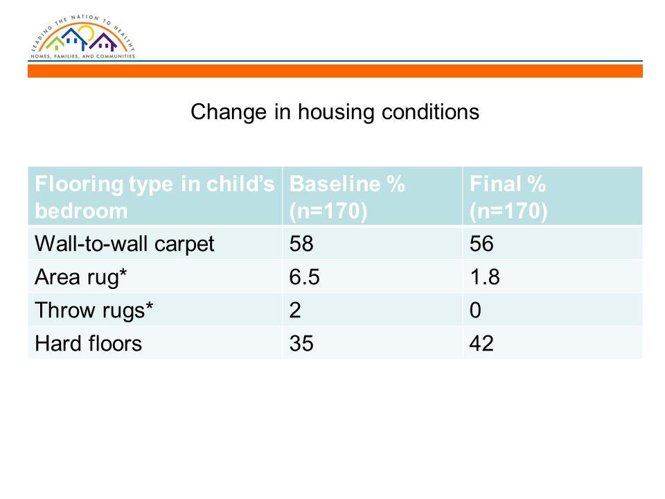 Flooring type in child's bedroom Baseline % (n=170) Final % (n=170) Wall-to-wall carpet5856 Area rug*6.51.8 Throw rugs*20 Hard floors3542