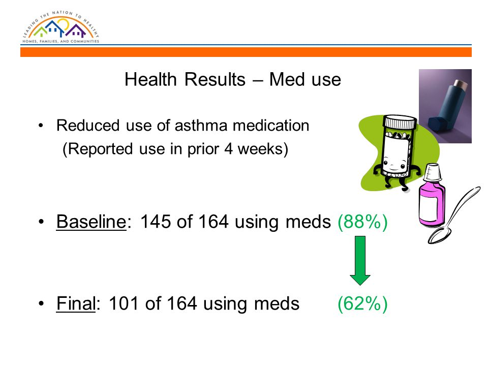 Health Results – Med use Reduced use of asthma medication (Reported use in prior 4 weeks) Baseline: 145 of 164 using meds (88%) Final: 101 of 164 using meds (62%)