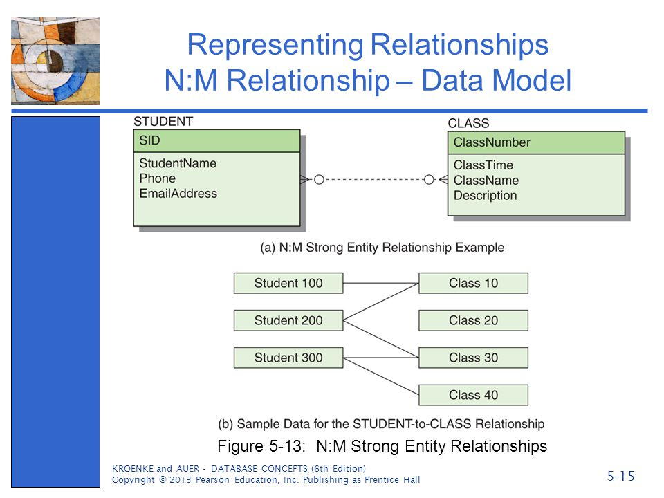 Representing Relationships N:M Relationship – Data Model KROENKE and AUER - DATABASE CONCEPTS (6th Edition) Copyright © 2013 Pearson Education, Inc. P