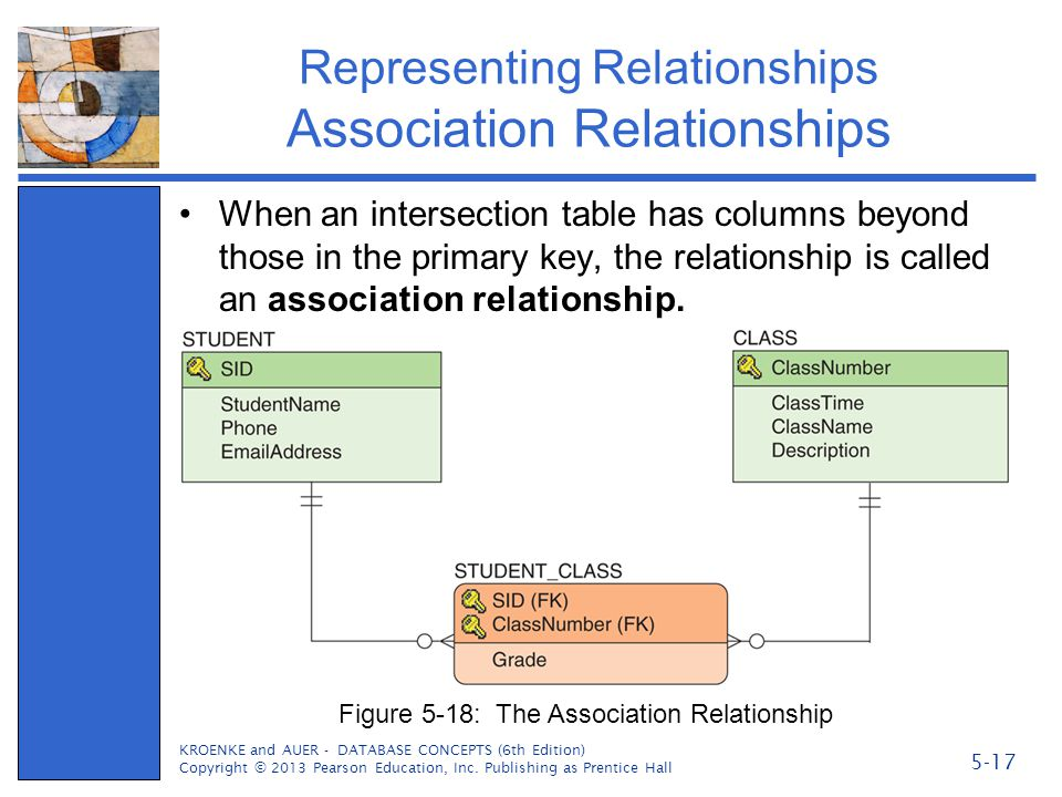 Representing Relationships Association Relationships When an intersection table has columns beyond those in the primary key, the relationship is calle