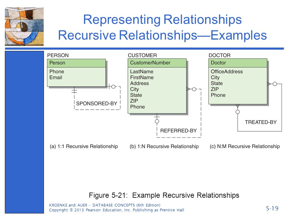 Representing Relationships Recursive Relationships—Examples KROENKE and AUER - DATABASE CONCEPTS (6th Edition) Copyright © 2013 Pearson Education, Inc
