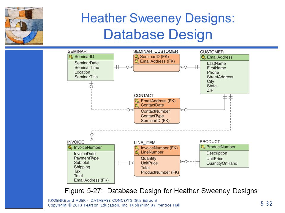 Heather Sweeney Designs: Database Design KROENKE and AUER - DATABASE CONCEPTS (6th Edition) Copyright © 2013 Pearson Education, Inc. Publishing as Pre
