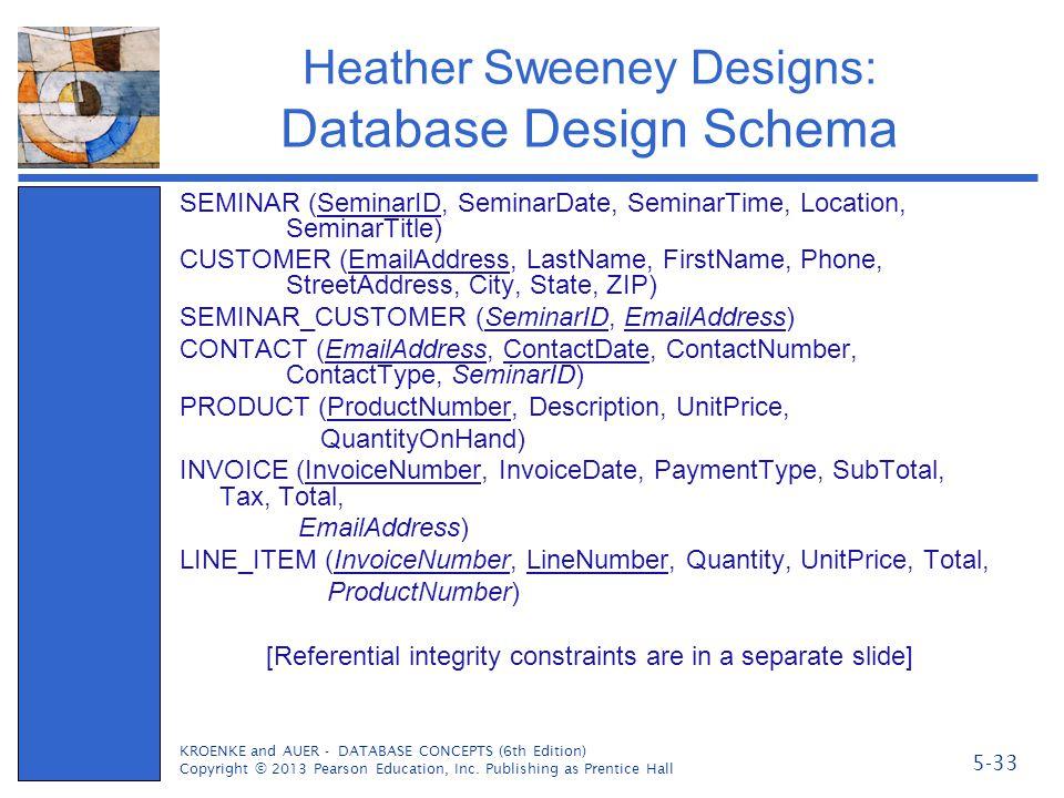 Heather Sweeney Designs: Database Design Schema SEMINAR (SeminarID, SeminarDate, SeminarTime, Location, SeminarTitle) CUSTOMER (EmailAddress, LastName