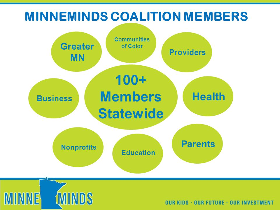 100+ Members Statewide MINNEMINDS COALITION MEMBERS Education Nonprofits Parents Business Greater MN Communities of Color Health Providers