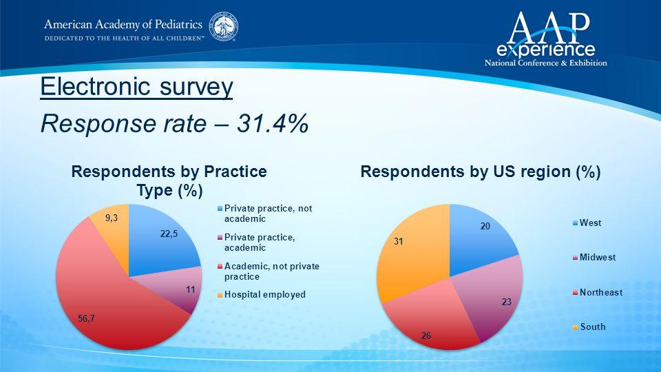 Electronic survey Response rate – 31.4%