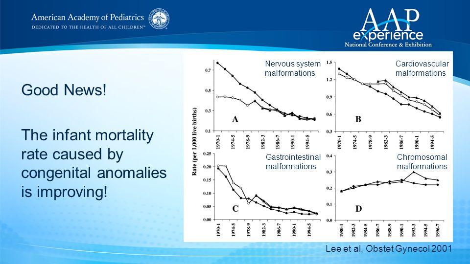 Good News. The infant mortality rate caused by congenital anomalies is improving.