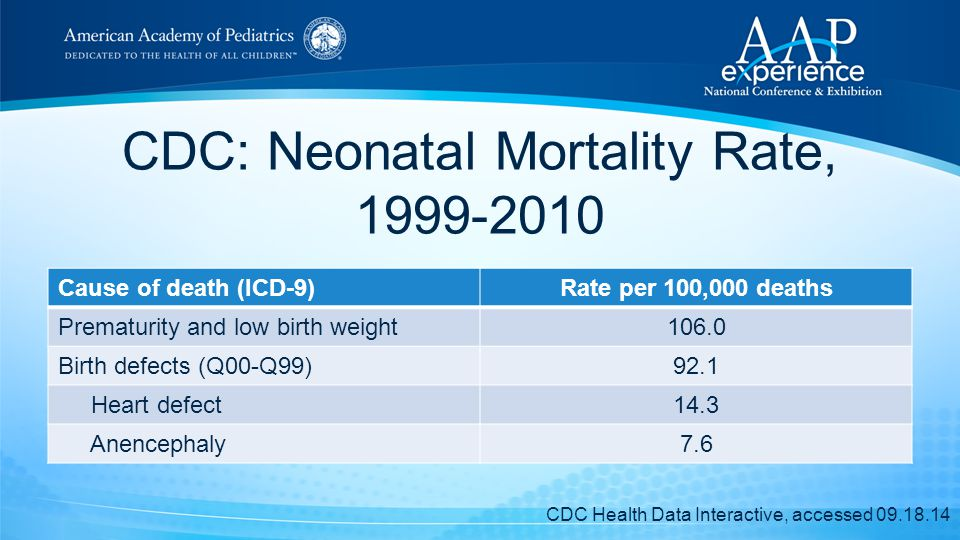 CDC: Neonatal Mortality Rate, 1999-2010 Cause of death (ICD-9)Rate per 100,000 deaths Prematurity and low birth weight106.0 Birth defects (Q00-Q99)92.1 Heart defect14.3 Anencephaly7.6 CDC Health Data Interactive, accessed 09.18.14