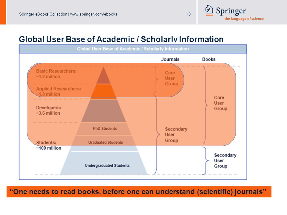 Springer eBooks Collection | www.springer.com/ebooks10 Global User Base of Academic / Scholarly Information One needs to read books, before one can understand (scientific) journals