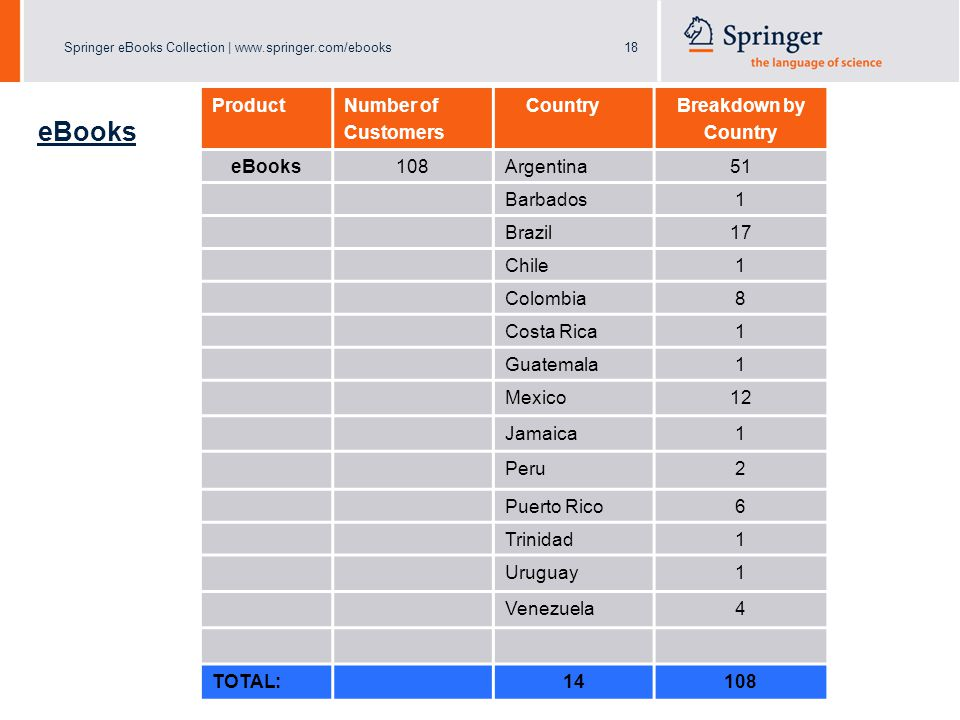 Springer eBooks Collection | www.springer.com/ebooks18 eBooks Product Number of Customers Country Breakdown by Country eBooks108Argentina51 Barbados1 Brazil17 Chile1 Colombia8 Costa Rica1 Guatemala1 Mexico12 Jamaica1 Peru2 Puerto Rico6 Trinidad1 Uruguay1 Venezuela4 TOTAL:14108
