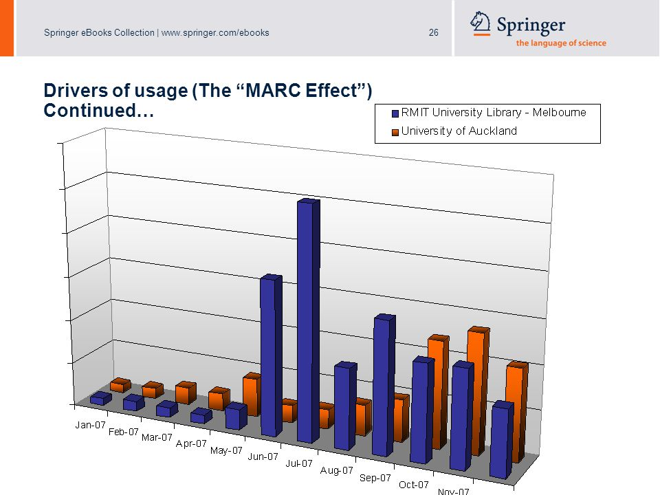 Springer eBooks Collection | www.springer.com/ebooks26 Drivers of usage (The MARC Effect ) Continued…