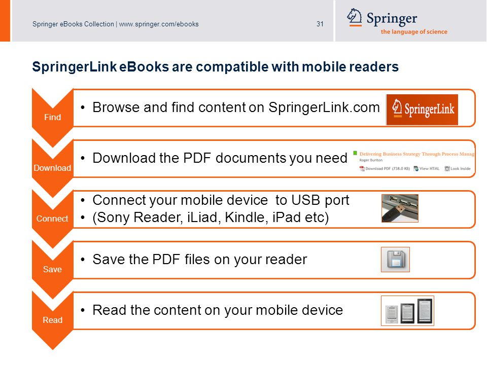 Springer eBooks Collection | www.springer.com/ebooks31 SpringerLink eBooks are compatible with mobile readers Find Browse and find content on SpringerLink.com Download Download the PDF documents you need Connect Connect your mobile device to USB port (Sony Reader, iLiad, Kindle, iPad etc) Save Save the PDF files on your reader Read Read the content on your mobile device