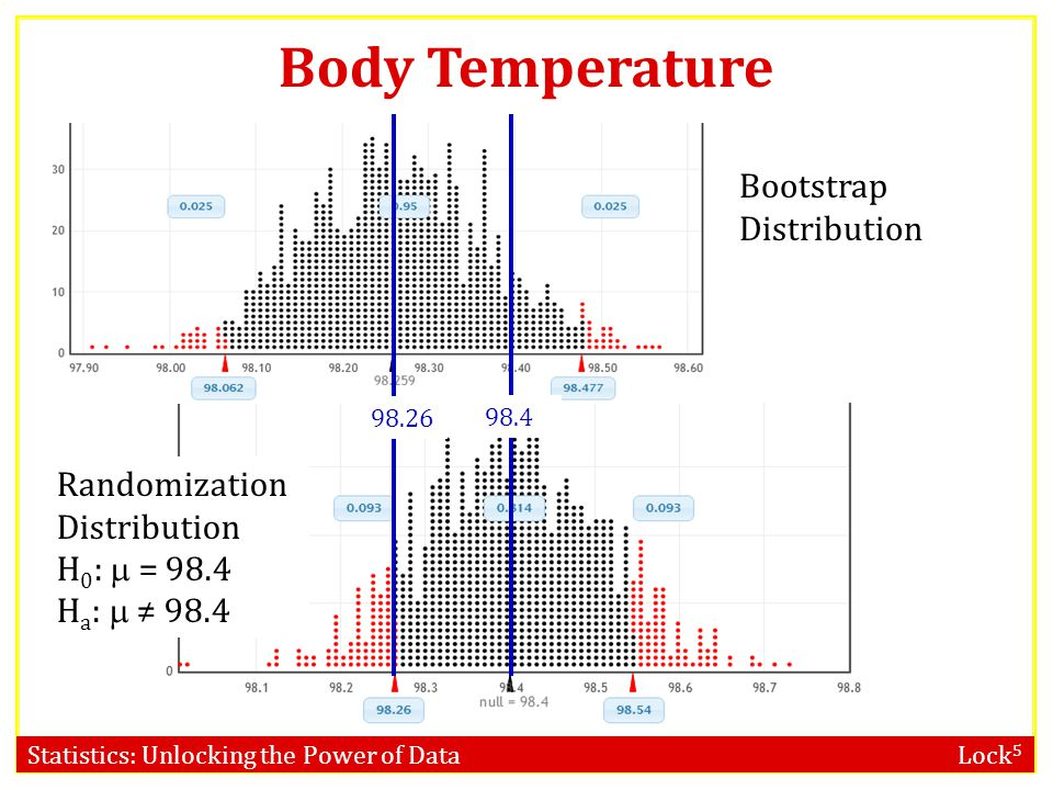 Statistics: Unlocking the Power of Data Lock 5 Body Temperature Bootstrap Distribution 98.26 98.4 Randomization Distribution H 0 :  = 98.4 H a :  ≠