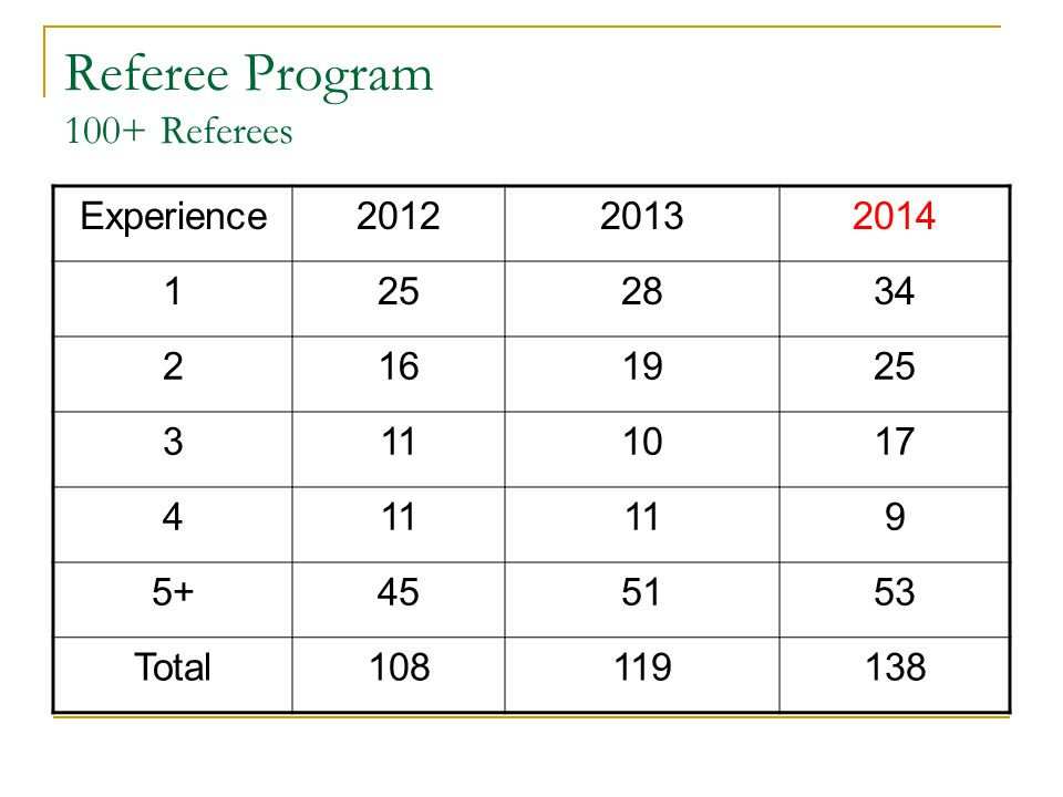 Referee Program 100+ Referees Experience201220132014 1252834 2161925 3111017 411 9 5+455153 Total108119138