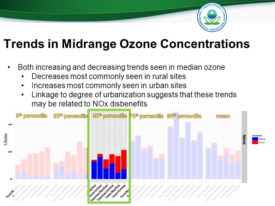 14 Trends in Midrange Ozone Concentrations Both increasing and decreasing trends seen in median ozone Decreases most commonly seen in rural sites Increases most commonly seen in urban sites Linkage to degree of urbanization suggests that these trends may be related to NOx disbenefits