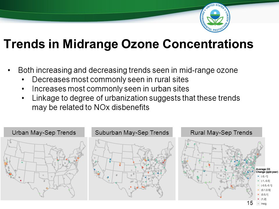 15 Suburban May-Sep TrendsUrban May-Sep TrendsRural May-Sep Trends Trends in Midrange Ozone Concentrations Both increasing and decreasing trends seen in mid-range ozone Decreases most commonly seen in rural sites Increases most commonly seen in urban sites Linkage to degree of urbanization suggests that these trends may be related to NOx disbenefits