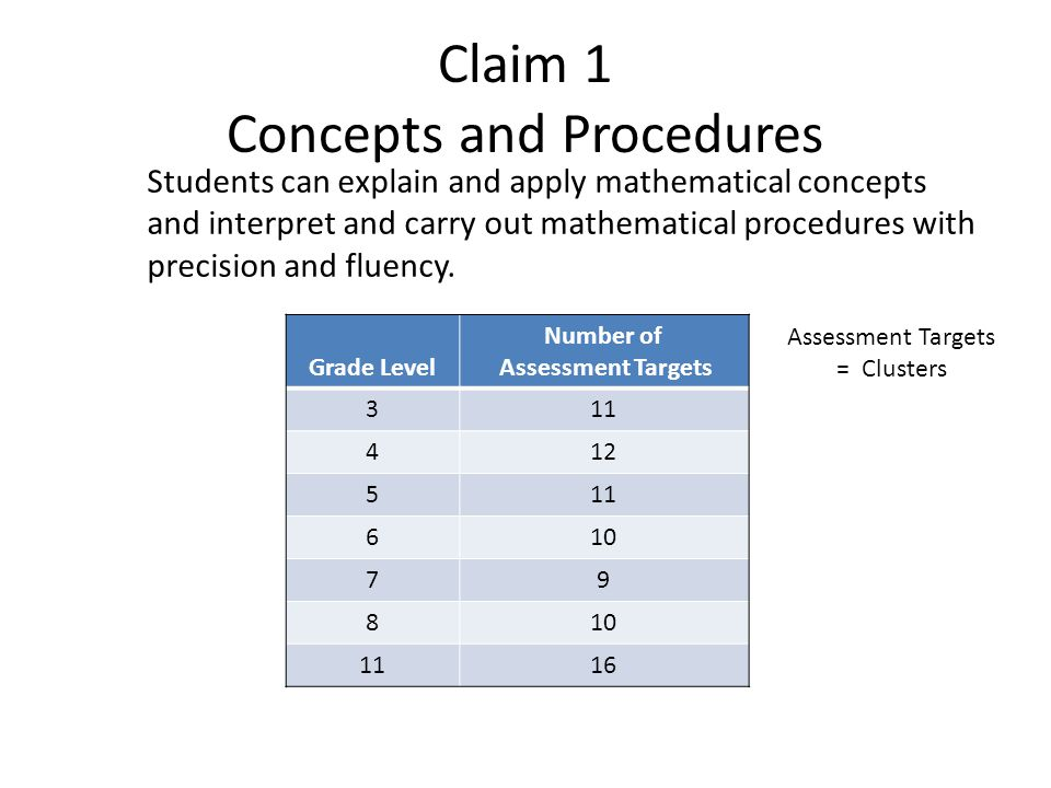 Claim 1 Concepts and Procedures Students can explain and apply mathematical concepts and interpret and carry out mathematical procedures with precision and fluency.