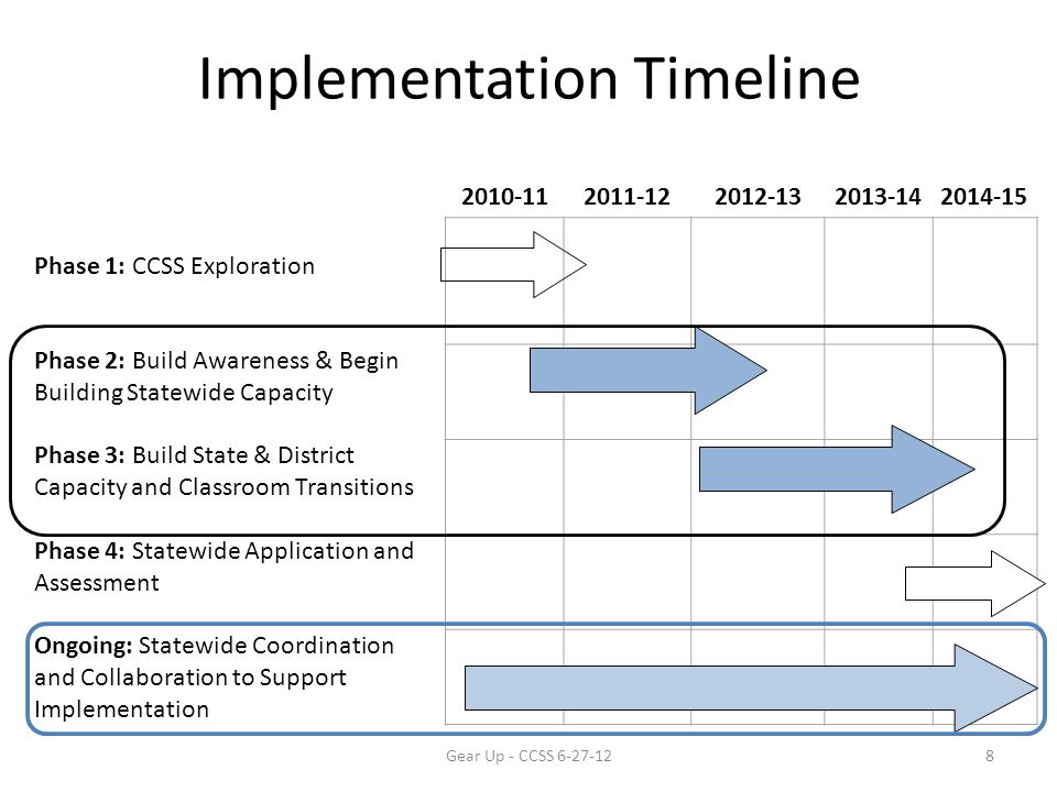 Implementation Timeline 2010-112011-122012-132013-142014-15 Phase 1: CCSS Exploration Phase 2: Build Awareness & Begin Building Statewide Capacity Phase 3: Build State & District Capacity and Classroom Transitions Phase 4: Statewide Application and Assessment Ongoing: Statewide Coordination and Collaboration to Support Implementation Gear Up - CCSS 6-27-128