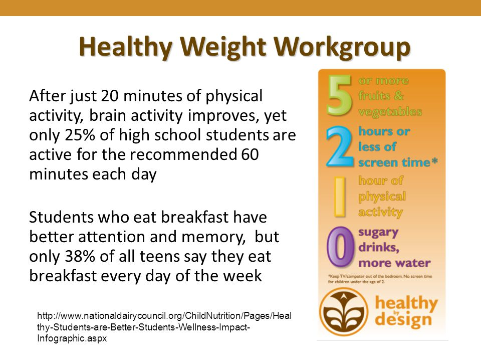 Healthy Weight Workgroup After just 20 minutes of physical activity, brain activity improves, yet only 25% of high school students are active for the recommended 60 minutes each day Students who eat breakfast have better attention and memory, but only 38% of all teens say they eat breakfast every day of the week http://www.nationaldairycouncil.org/ChildNutrition/Pages/Heal thy-Students-are-Better-Students-Wellness-Impact- Infographic.aspx