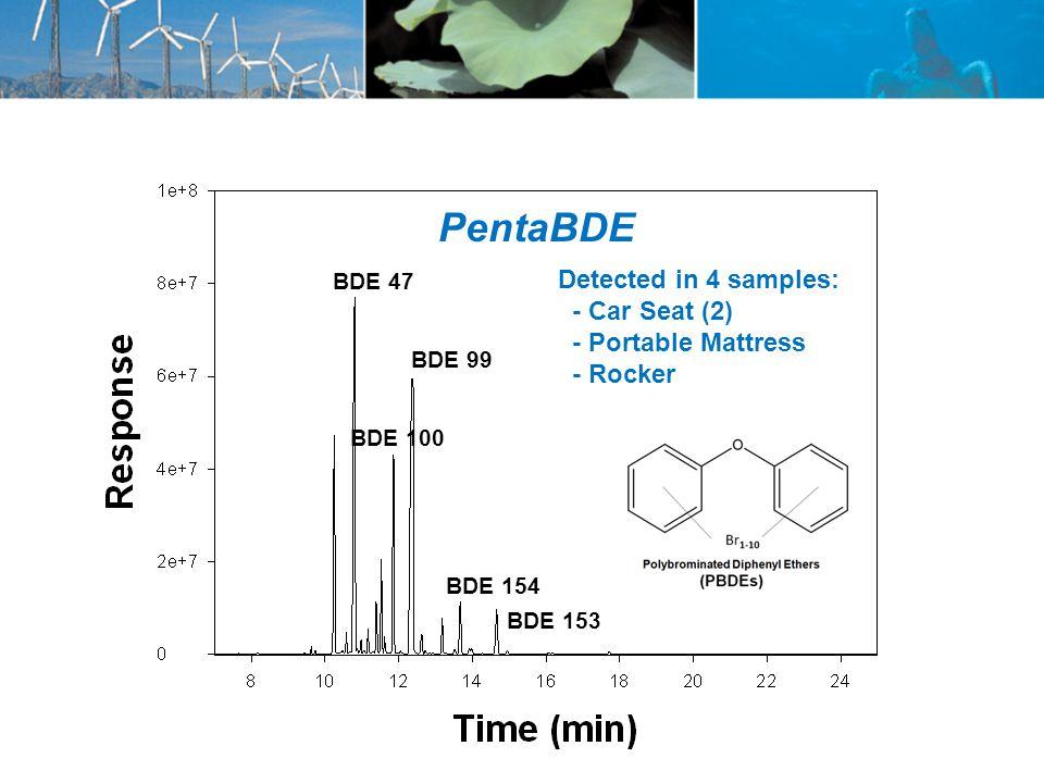 PentaBDE BDE 99 BDE 153 BDE 47 BDE 154 BDE 100 Detected in 4 samples: - Car Seat (2) - Portable Mattress - Rocker