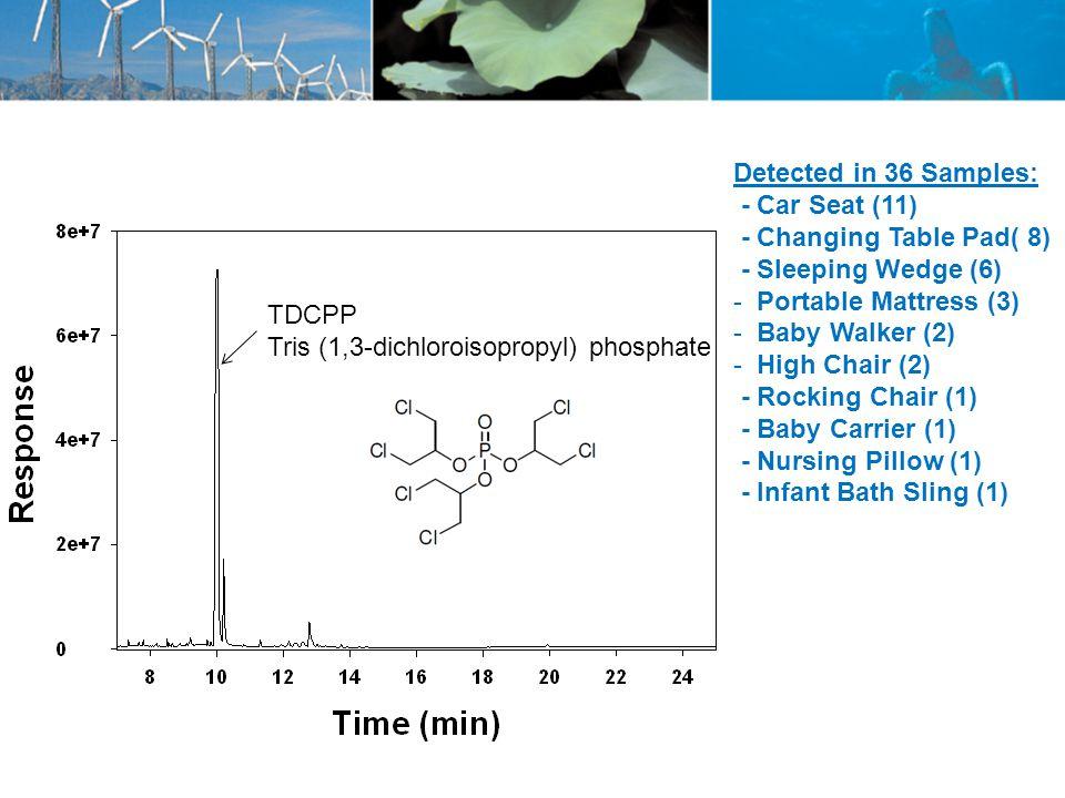 TDCPP Tris (1,3-dichloroisopropyl) phosphate Detected in 36 Samples: - Car Seat (11) - Changing Table Pad( 8) - Sleeping Wedge (6) - Portable Mattress