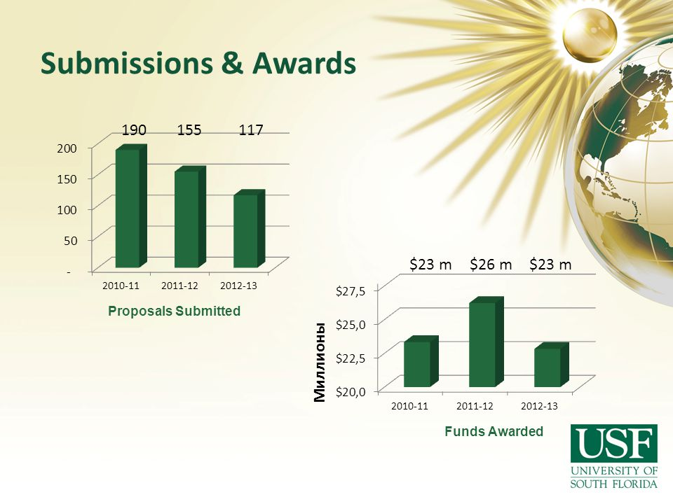 Submissions & Awards Proposals Submitted Funds Awarded