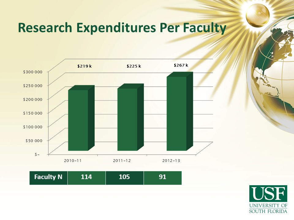 Research Expenditures Per Faculty Faculty N11410591