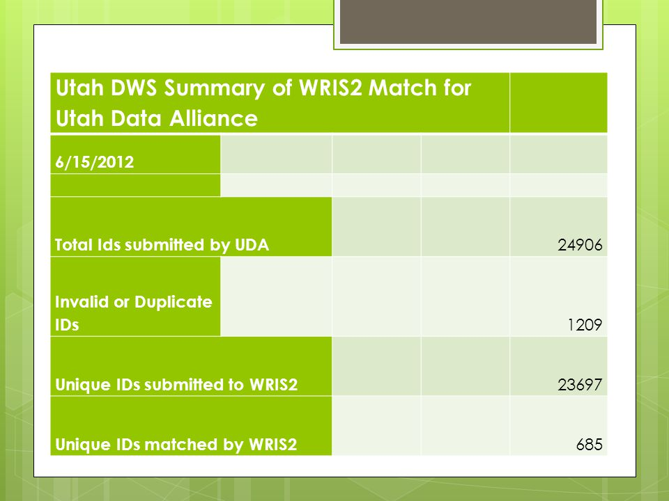Utah DWS Summary of WRIS2 Match for Utah Data Alliance 6/15/2012 Total Ids submitted by UDA 24906 Invalid or Duplicate IDs 1209 Unique IDs submitted to WRIS2 23697 Unique IDs matched by WRIS2 685