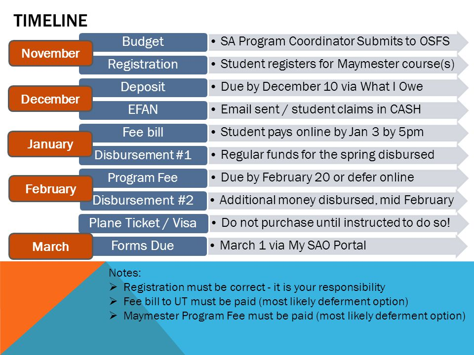 TIMELINE SA Program Coordinator Submits to OSFS Budget Student registers for Maymester course(s) Registration Due by December 10 via What I Owe Deposit Email sent / student claims in CASH EFAN Student pays online by Jan 3 by 5pm Fee bill Regular funds for the spring disbursed Disbursement #1 Due by February 20 or defer online Program Fee Additional money disbursed, mid February Disbursement #2 Do not purchase until instructed to do so.