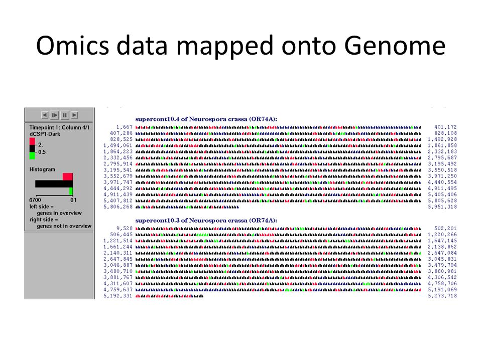 Omics data mapped onto Genome