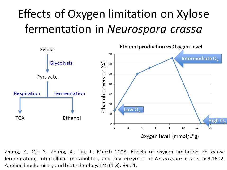 Effects of Oxygen limitation on Xylose fermentation in Neurospora crassa Zhang, Z., Qu, Y., Zhang, X., Lin, J., March 2008.