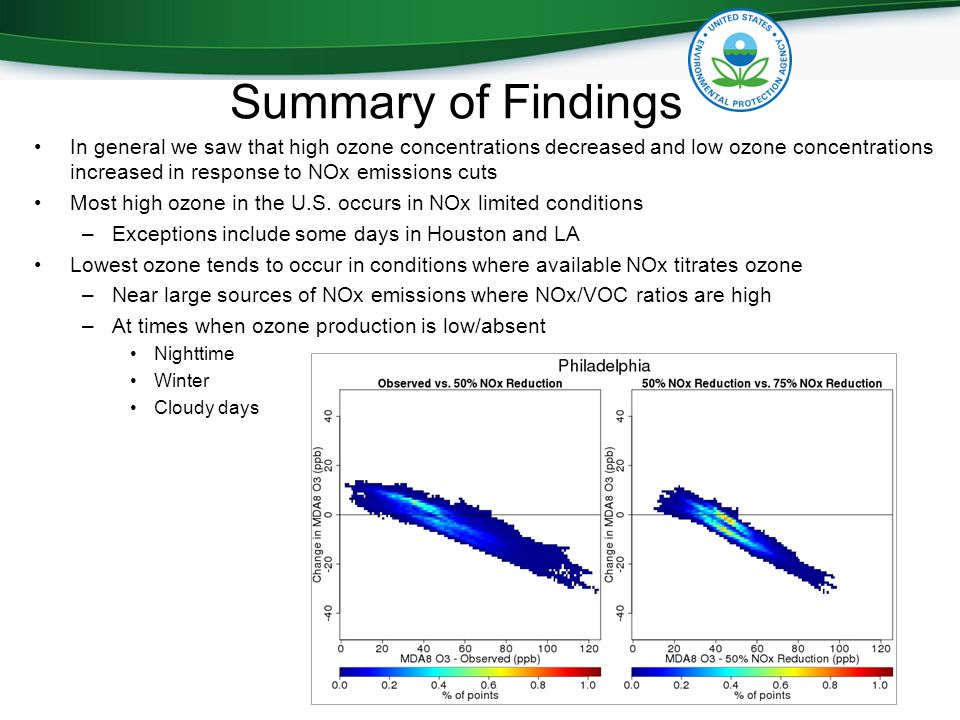 Summary of Findings In general we saw that high ozone concentrations decreased and low ozone concentrations increased in response to NOx emissions cuts Most high ozone in the U.S.