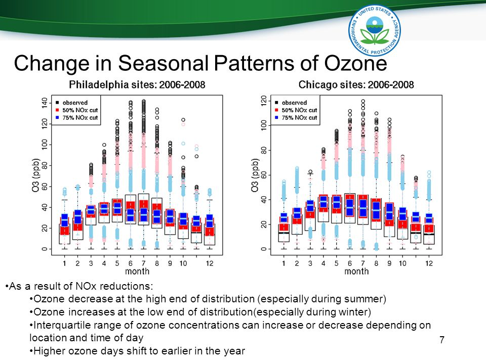 Change in Seasonal Patterns of Ozone 7 As a result of NOx reductions: Ozone decrease at the high end of distribution (especially during summer) Ozone increases at the low end of distribution(especially during winter) Interquartile range of ozone concentrations can increase or decrease depending on location and time of day Higher ozone days shift to earlier in the year