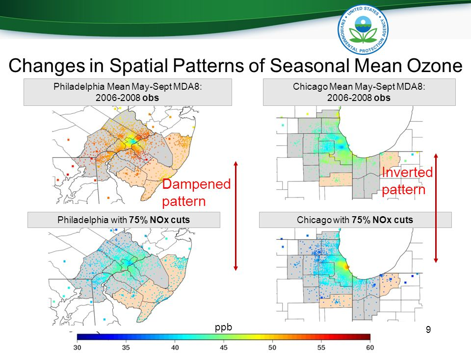 Changes in Spatial Patterns of Seasonal Mean Ozone 9 Chicago Mean May-Sept MDA8: 2006-2008 obs Philadelphia Mean May-Sept MDA8: 2006-2008 obs Chicago with 75% NOx cutsPhiladelphia with 75% NOx cuts Inverted pattern Dampened pattern ppb