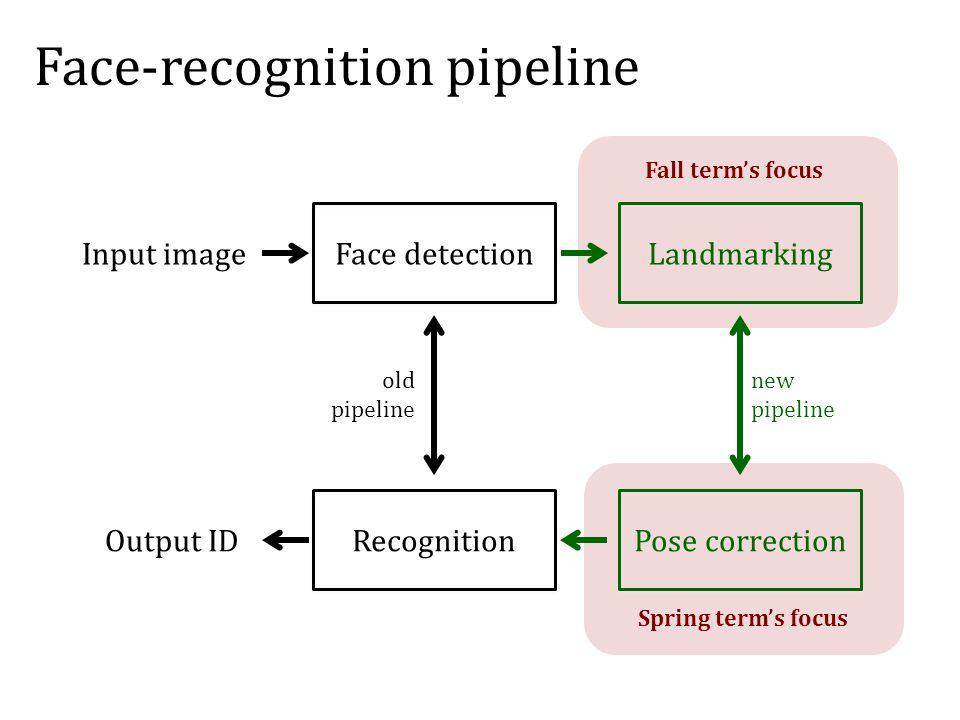 old pipeline new pipeline Face-recognition pipeline Face detection Recognition Landmarking Pose correction Input image Output ID Fall term's focus Spring term's focus