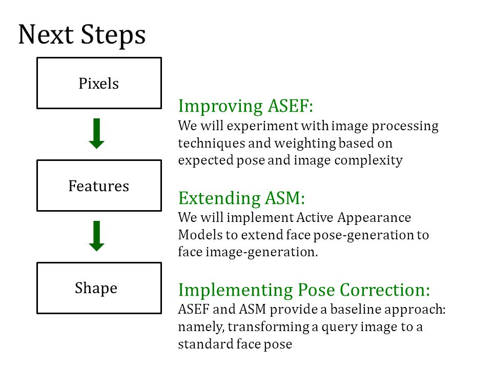Next Steps Improving ASEF: We will experiment with image processing techniques and weighting based on expected pose and image complexity Extending ASM: We will implement Active Appearance Models to extend face pose-generation to face image-generation.