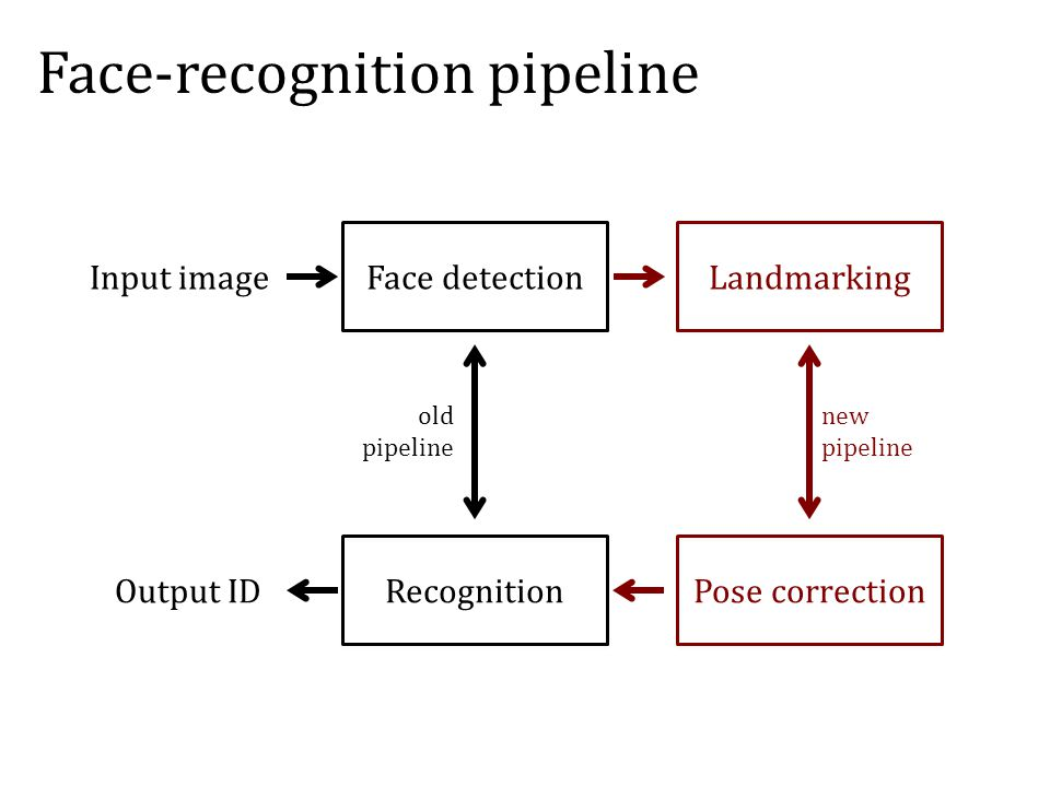 old pipeline new pipeline Face-recognition pipeline Face detection Recognition Landmarking Pose correction Input image Output ID