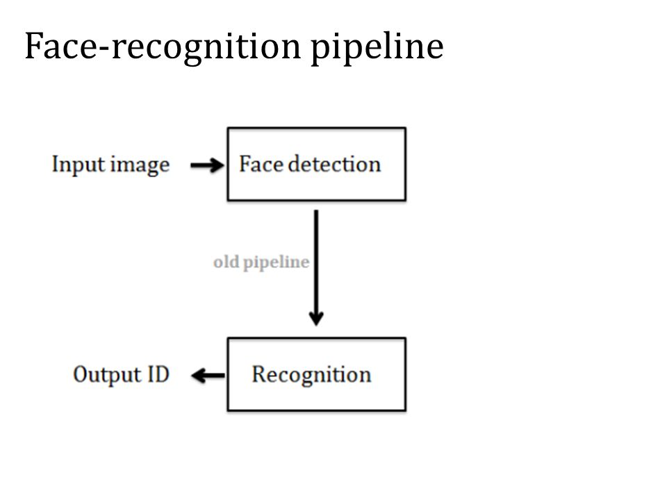 Face-recognition pipeline