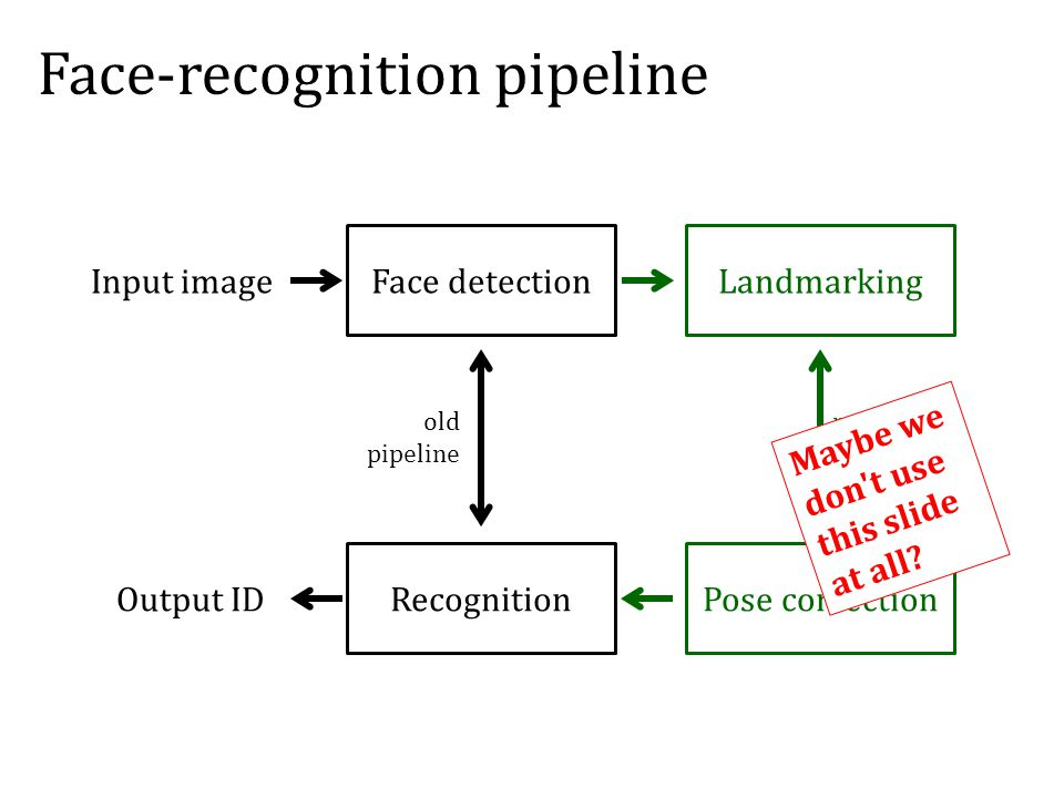 old pipeline new pipeline Face-recognition pipeline Face detection Recognition Landmarking Pose correction Input image Output ID Maybe we don t use this slide at all