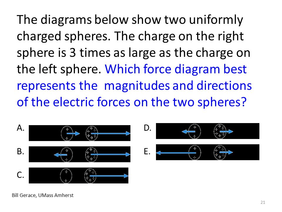21 Bill Gerace, UMass Amherst The diagrams below show two uniformly charged spheres. The charge on the right sphere is 3 times as large as the charge