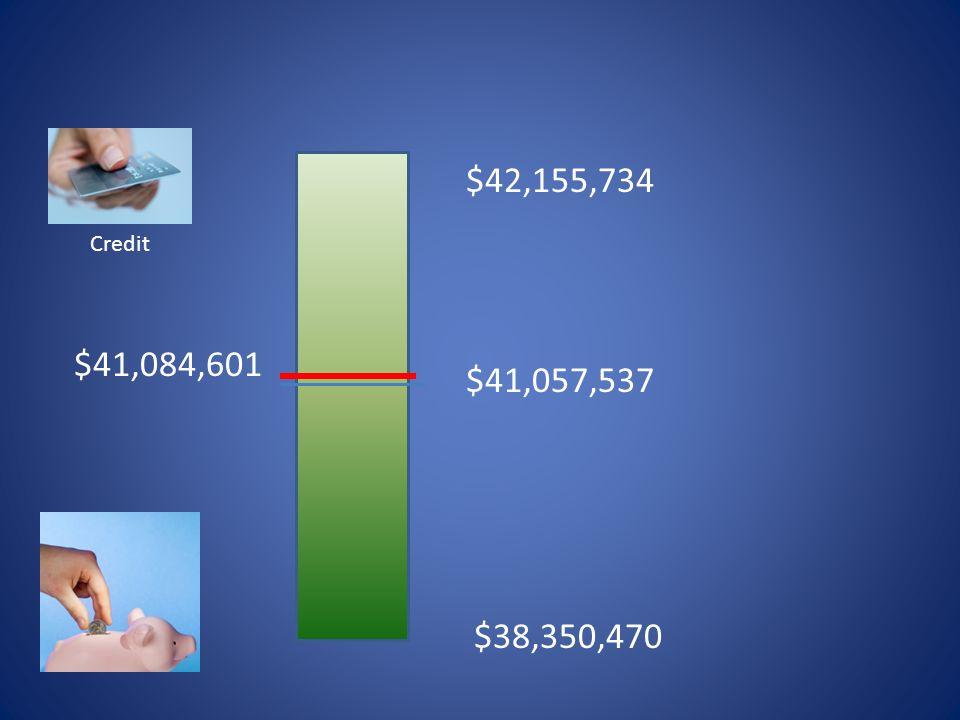 $41,057,537 $42,155,734 Credit $38,350,470 $41,084,601