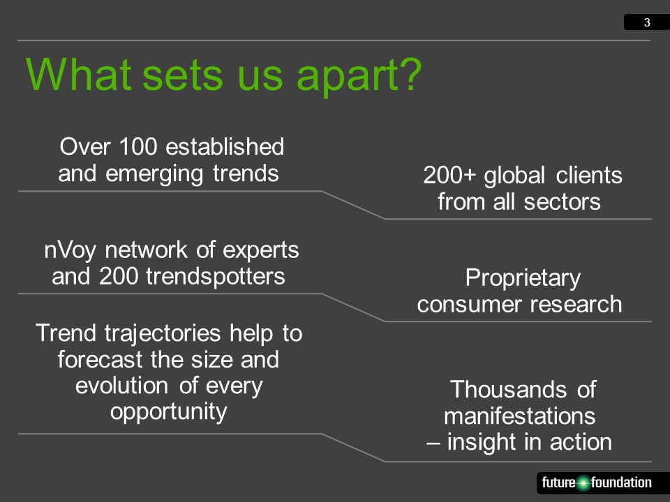 3 Over 100 established and emerging trends Proprietary consumer research nVoy network of experts and 200 trendspotters Trend trajectories help to forecast the size and evolution of every opportunity Thousands of manifestations – insight in action 200+ global clients from all sectors What sets us apart